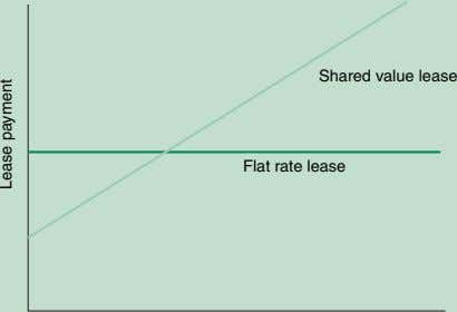 Shared value lease Flat rate lease Lease payment