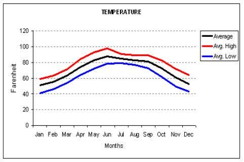 for Islamabad is represented below in figures, 3.6 and 3.7. Source: www.weatherbase.com Fig. 3.6. Temperature Data