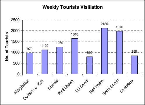 Weekly Tourists Visitiation 2500 2120 1970 2000 1640 1500 1250 1120 970 1000 850 800