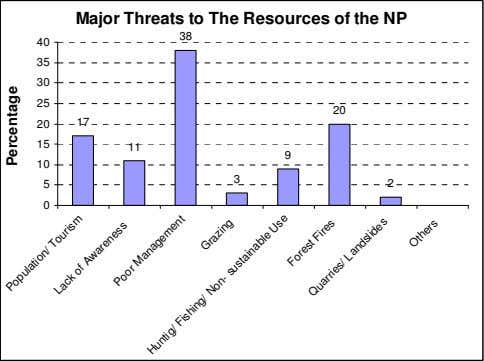 Major Threats to The Resources of the NP 38 40 35 30 25 20 20