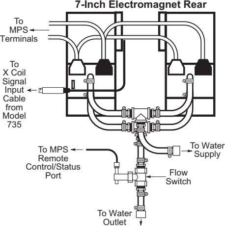 7300 Series VSM System User's Manual F-7300-3-20.eps Figure 3-20. 7-Inch Electromagnet Connections F-7300-3-21.eps