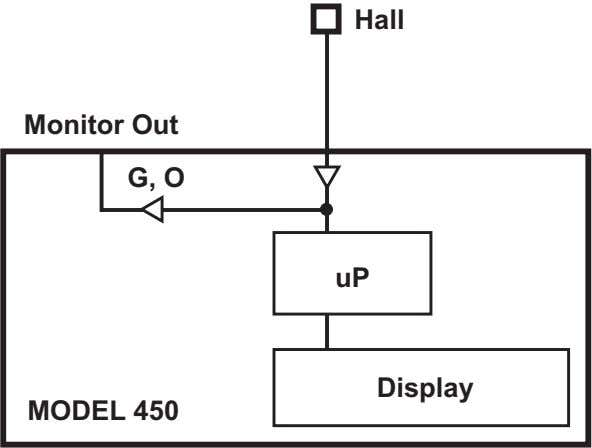 7300 Series VSM System User's Manual F-7300-4-2.eps Figure 4-2. Model 450 Monitor Out Signal 4.3 MAGNET