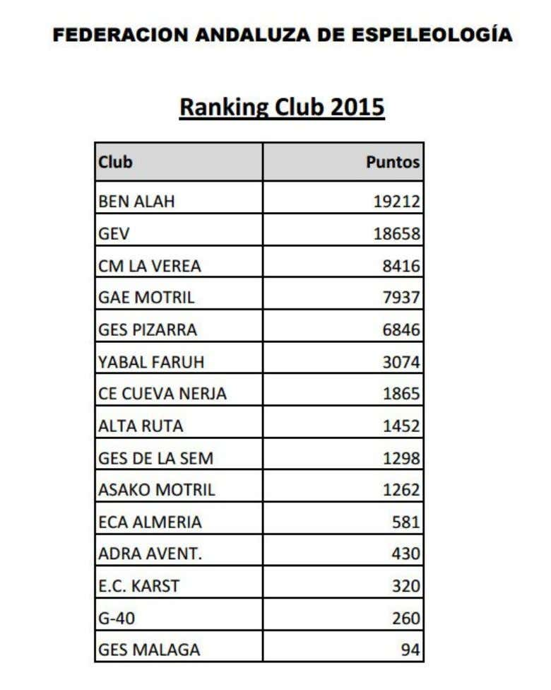 RANKING ANDALUZ