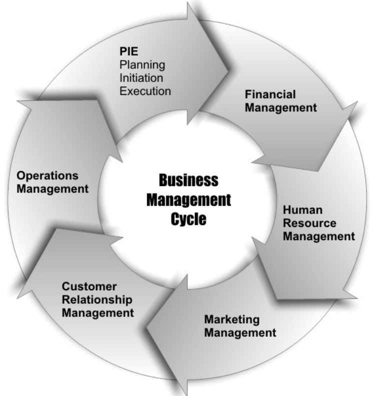 MANAGING BUSINESS THROUGH HUMAN PSYCHOLOGY Phase 1: PIE – Planning, Initiation and Execution At this phase,