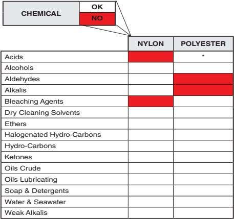 OK CHEMICAL NO NYLON POLYESTER Acids * Alcohols Aldehydes Alkalis Bleaching Agents Dry Cleaning Solvents