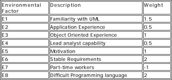 Environmental Description Weight Factor E1 Familiarity with UML 1.5 E2 Application Experience 0.5 E3 Object