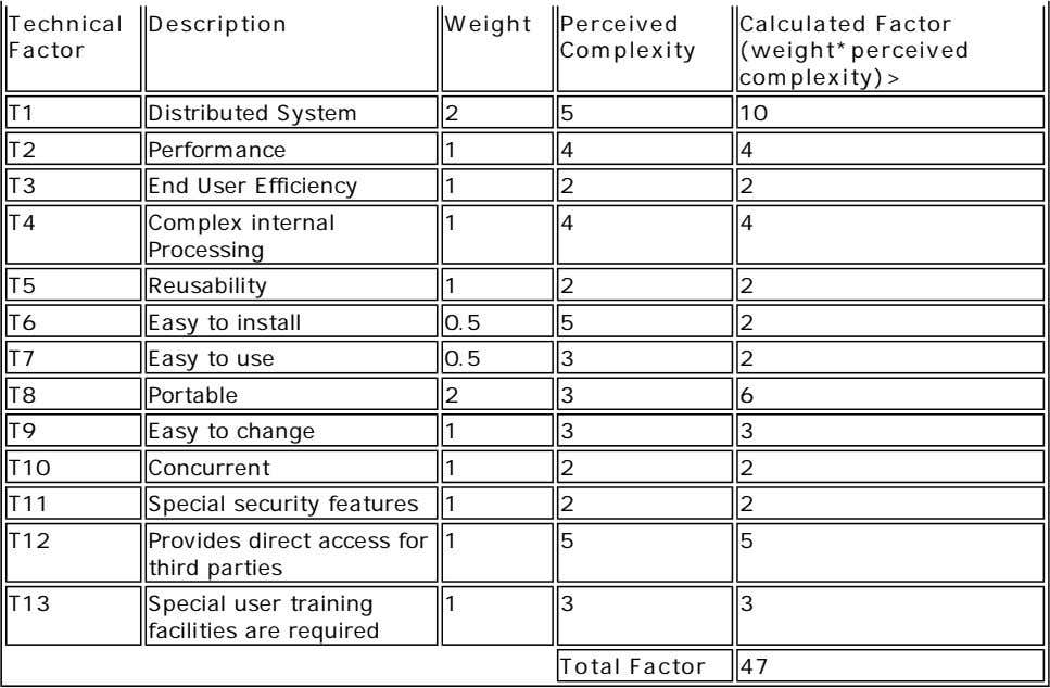 Technical Description Weight Perceived Factor Complexity Calculated Factor (weight*perceived complexity)> T1
