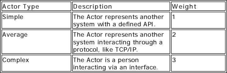 Actor Type Description Weight Simple The Actor represents another system with a defined API. 1