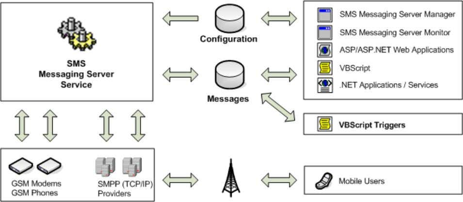 VBScript Triggers – to process incoming messages; Figure 1 – SMS Messaging Server Design The configuration