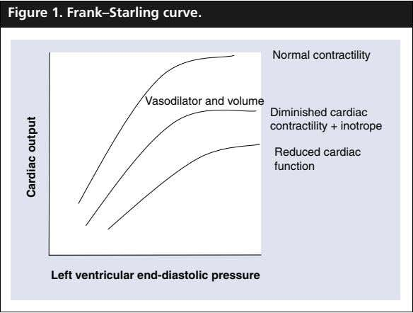 Figure 1. Frank–Starling curve. Normal contractility Vasodilator and volume Diminished cardiac contractility +