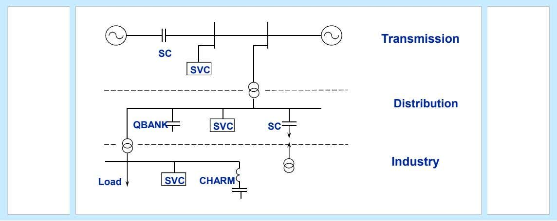 Locating Capacitors on System Transmission SC SVC Distribution QBANK SVC SC Industry Load SVC CHARM ©