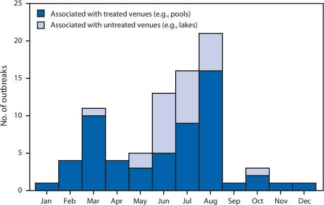 25 Associated with treated venues (e.g., pools) Associated with untreated venues (e.g., lakes) 20 15