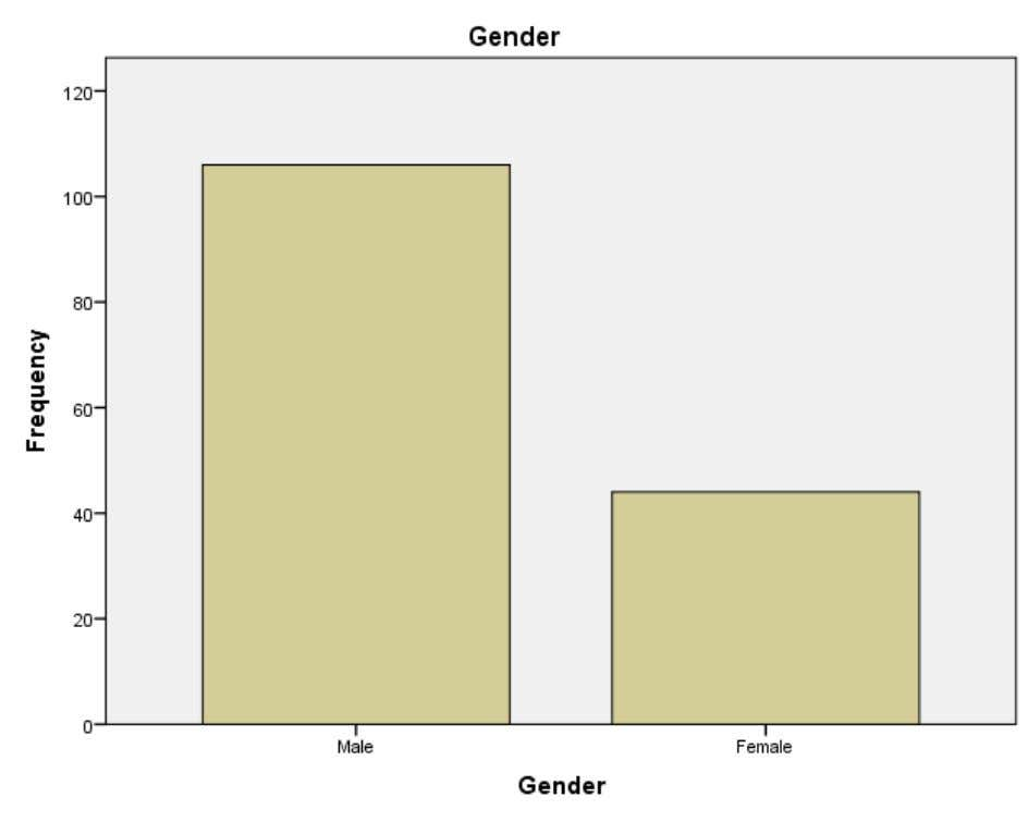INTERPERTATION From the above table it is inferred that 70.7% of the respondents are Male and
