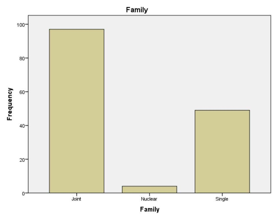 CHART INTERPERTATION From the above table it is inferred family of the employee that 64,7% of