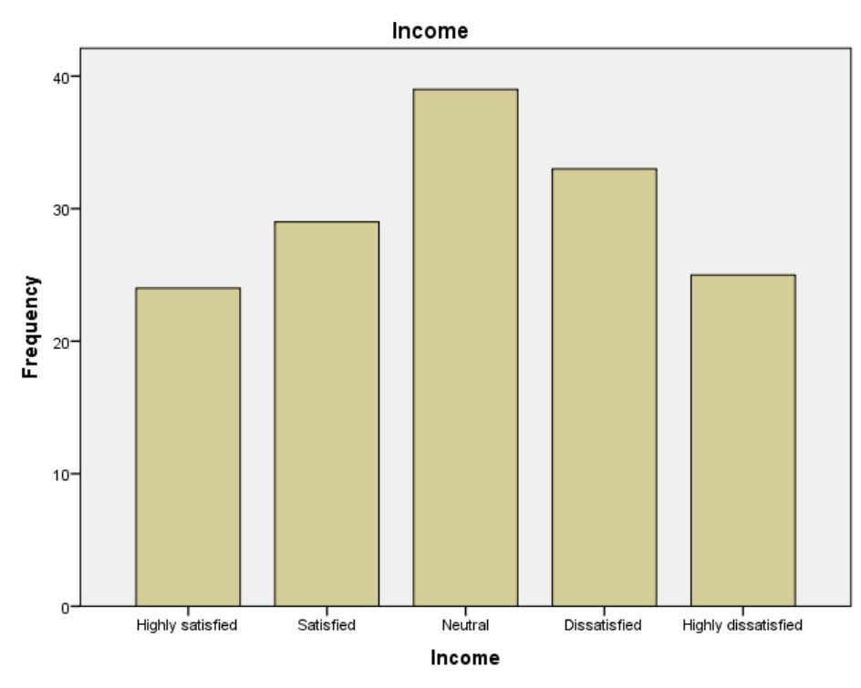 INTERPERTATION From the above table it is inferred Monthly income that 16.0% of the respondents Highly