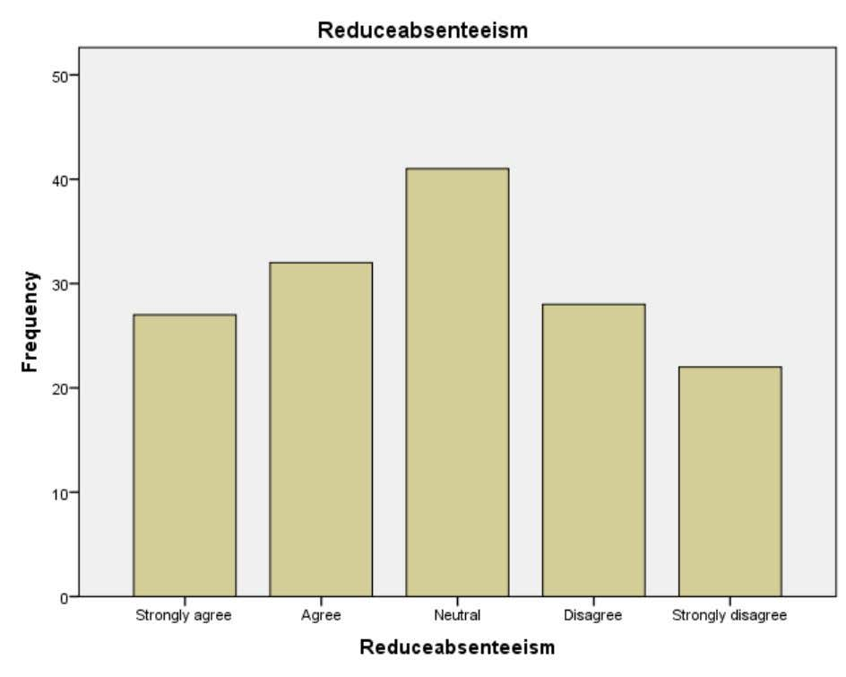 INTERPERTATION From the above table it is inferred Reduce absenteeism that 18.0% of the respondents Strongly