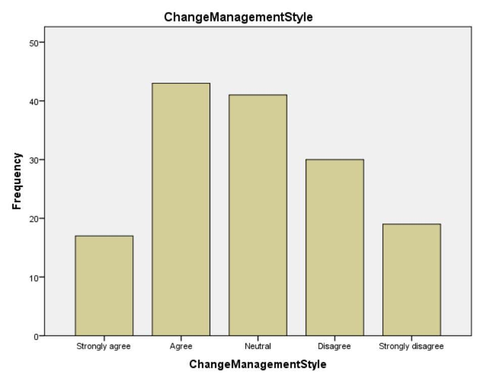 CHART INTERPERTATION From the above table it is inferred Change Management style that 11.3% of the