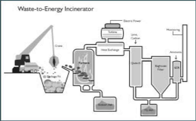"Incinerator Schematic This schematic indicates the major components of a ""modern"" waste-to-energy incinerator."