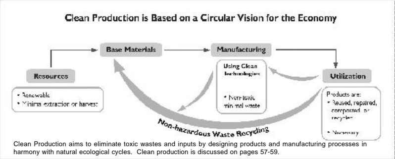 Clean Production aims to eliminate toxic wastes and inputs by designing products and manufacturing processes