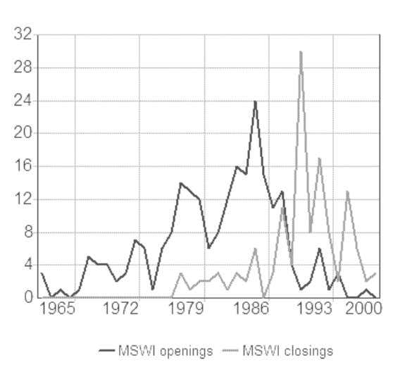 Openings and Closings of Municipal Solid Waste Incinerators in the United States 1 7 2