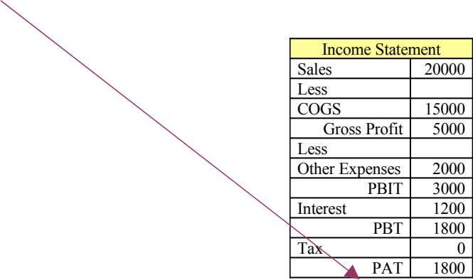 Income Statement Sales 20000 Less COGS 15000 Gross Profit 5000 Less Other Expenses 2000 PBIT 3000