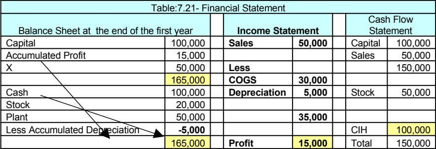 Table:7.21- Financial Statement Cash Flow Balance Sheet at the end of the first year Income Statement