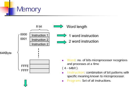 Memory 8 bit Word length 0000 Instruction 1 1 word instruction 0001 Instruction 2 2