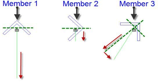 Small vertical end displacement only • Member 3, bending about geometric axis – Resolve into principal