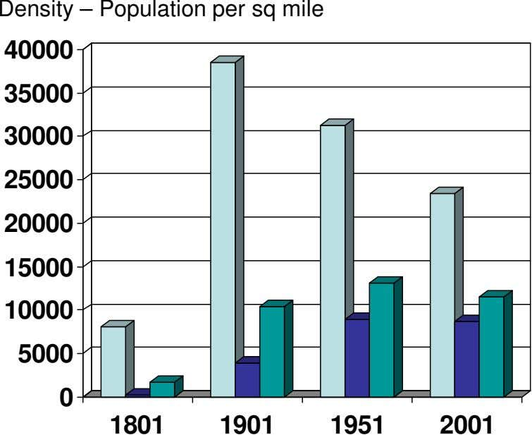 Density – Population per sq mile 40000 35000 30000 25000 20000 15000 10000 5000 0