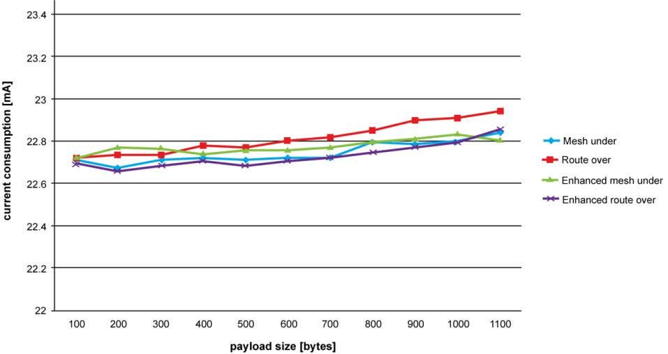 Sensors 2011 , 11 Figure 6. Current consumption evolution according to ICMP payload size. Hop-by-hop fragment