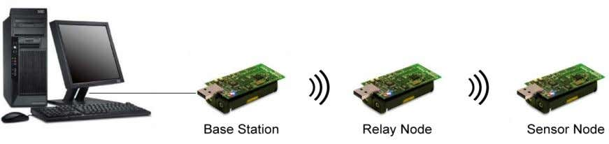 Sensors 2011 , 11 The base station acts as a border router and bridge between the