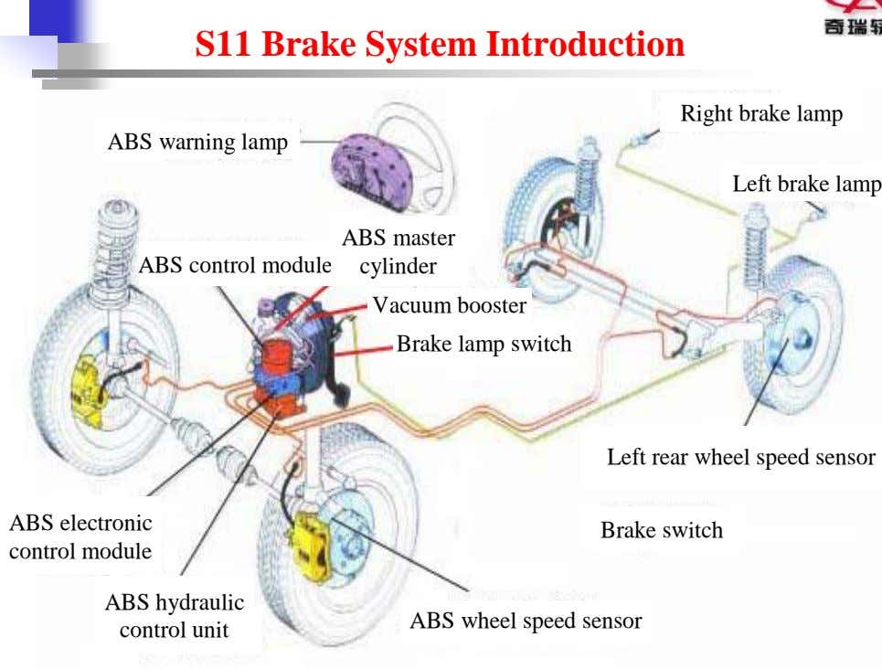 S11 Brake System Introduction Right brake lamp ABS warning lamp Left brake lamp ABS control