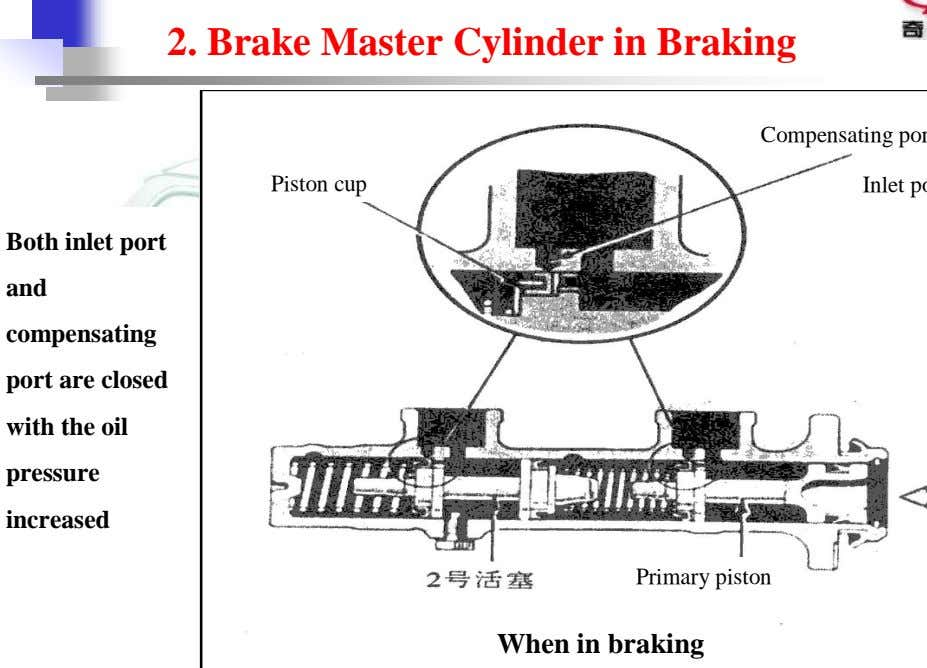 2. Brake Master Cylinder in Braking Piston cup 进油孔 Both inlet port and compensating port