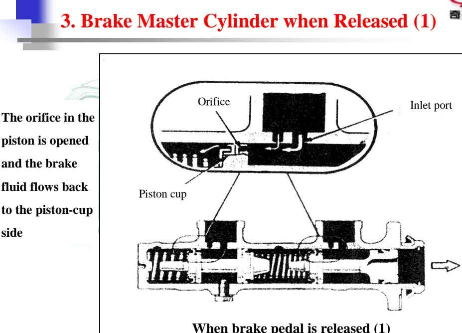 3. Brake Master Cylinder when Released (1) Orifice Inlet port The orifice in the piston