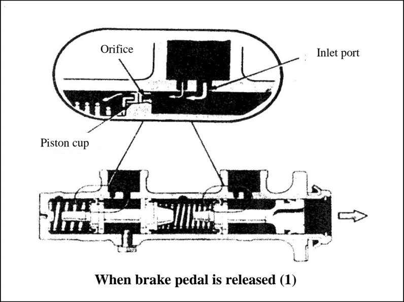 When brake pedal is released (1)