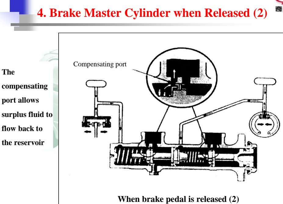 4. Brake Master Cylinder when Released (2) Compensating port The compensating port allows surplus fluid