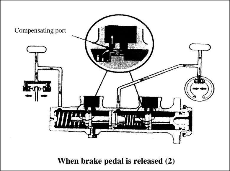 port The compensating port allows surplus fluid to flow back to the reservoir When brake pedal