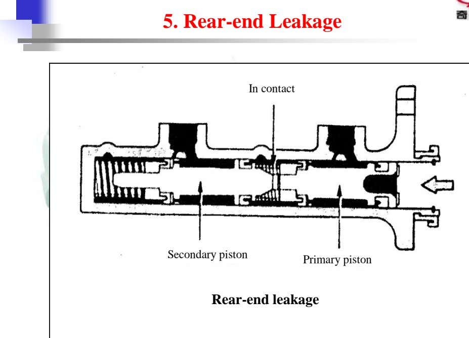 5. Rear-end Leakage In contact Secondary piston Primary piston Rear-end leakage
