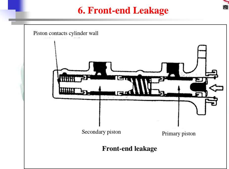 6. Front-end Leakage Piston contacts cylinder wall Secondary piston Primary piston Front-end leakage