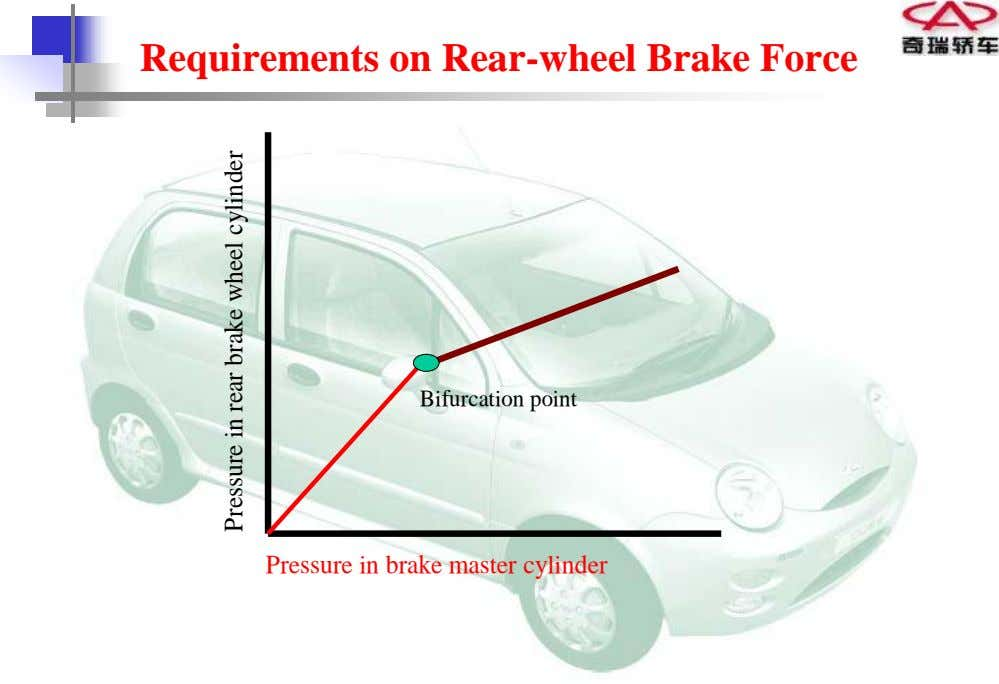 Requirements on Rear-wheel Brake Force Bifurcation point Pressure in brake master cylinder Pressure in rear
