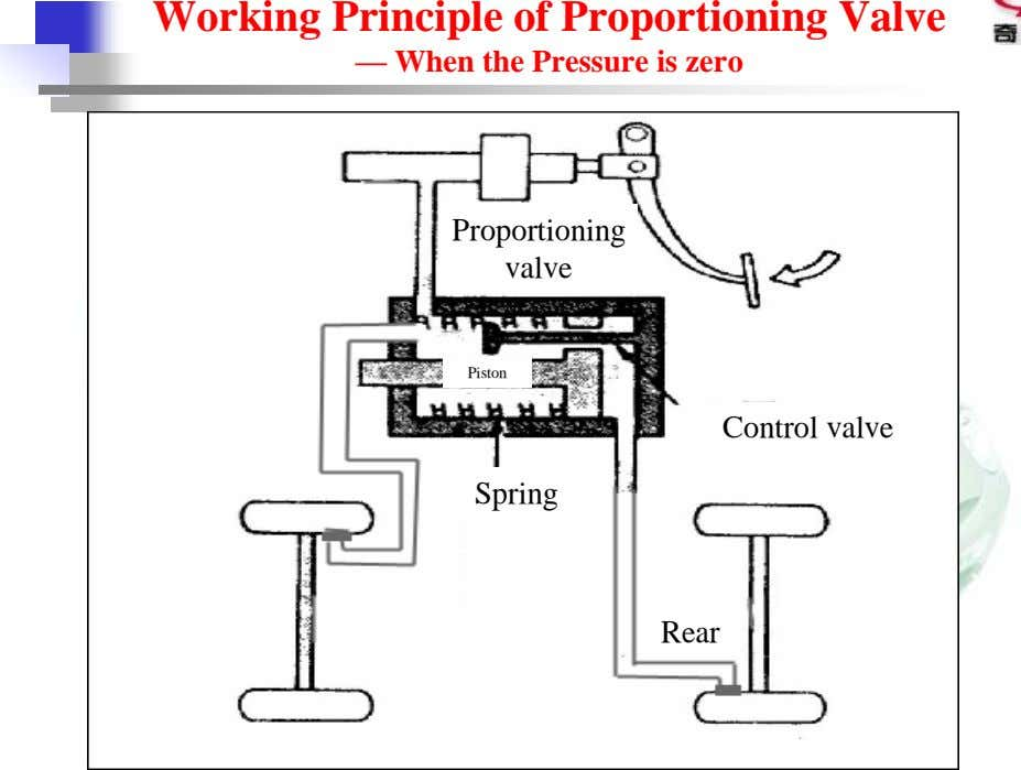 Working Principle of Proportioning Valve — When the Pressure is zero Proportioning valve Piston Control