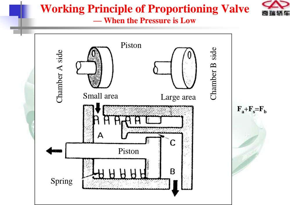 Working Principle of Proportioning Valve — When the Pressure is Low Piston Small area Large