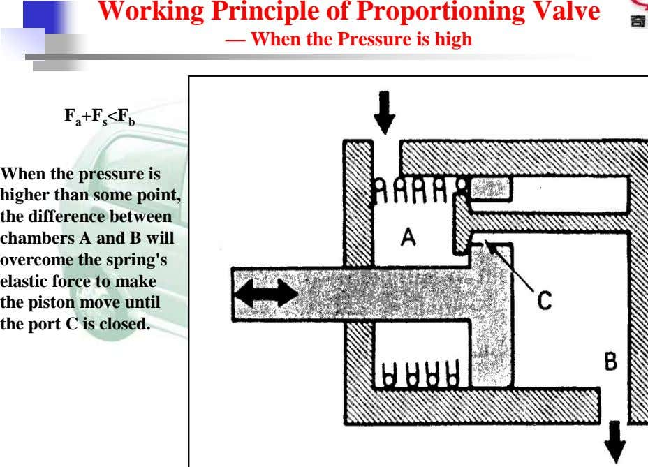 Working Principle of Proportioning Valve — When the Pressure is high F a +F s