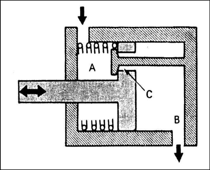 chambers A and B will overcome the spring's elastic force to make the piston move until