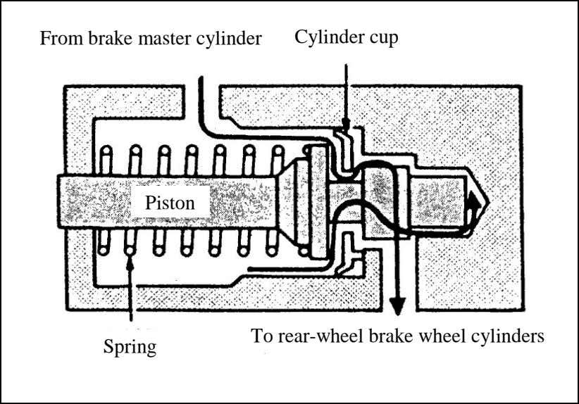 the Braking Pressure is Low From brake master cylinder Cylinder cup Piston To rear-wheel brake wheel