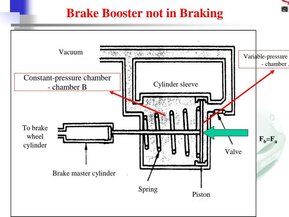 Brake Booster not in Braking Vacuum Constant-pressure chamber - chamber B Cylinder sleeve To brake