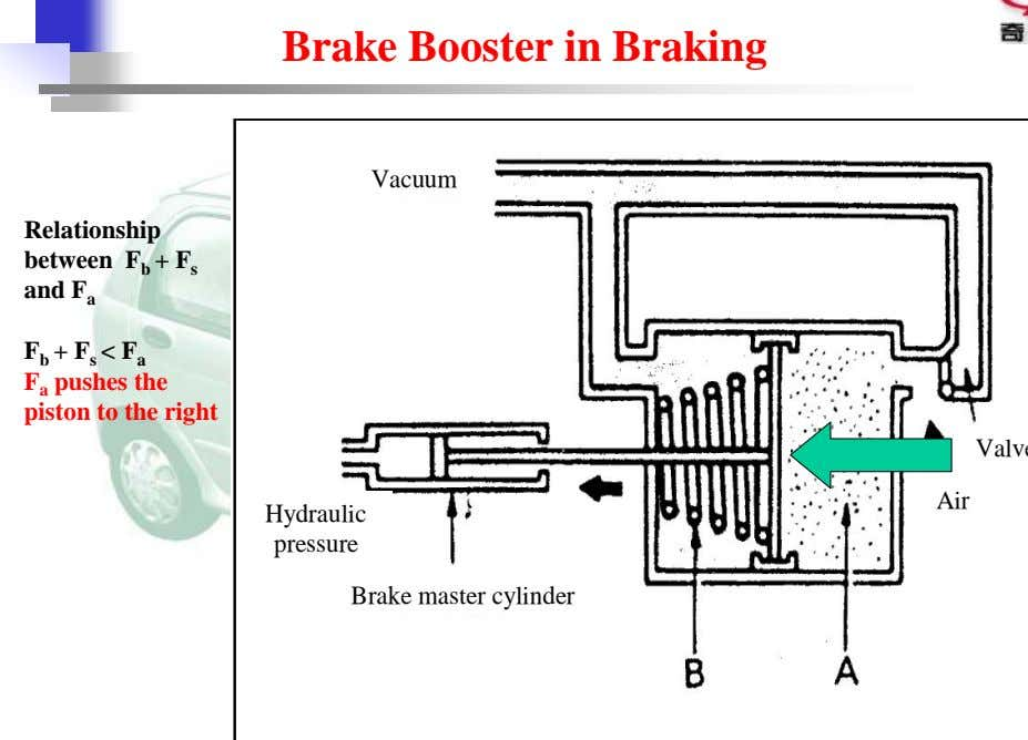 Brake Booster in Braking Vacuum Relationship between F b + F s and F a