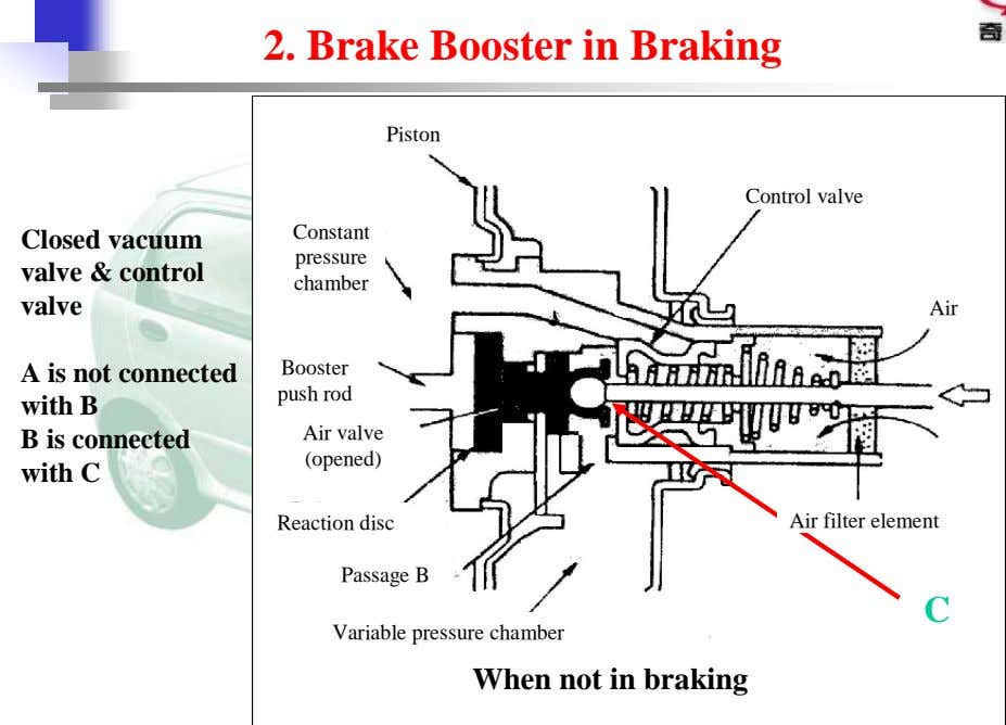 2. Brake Booster in Braking Closed vacuum valve & control valve A is not connected