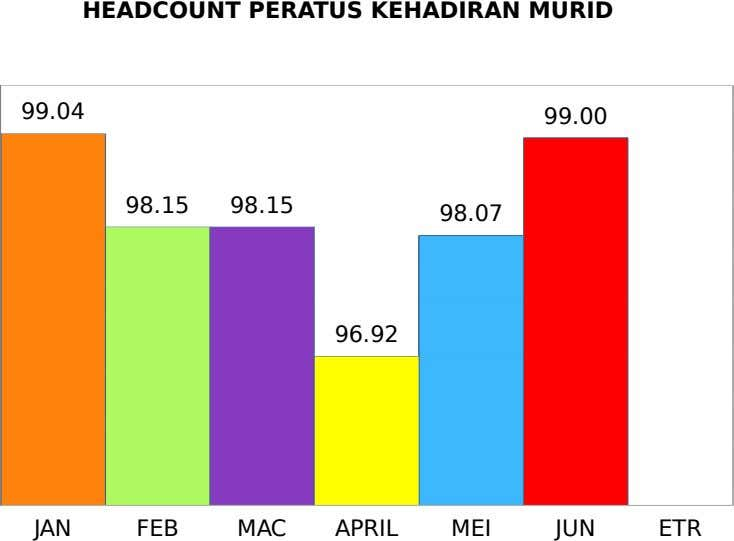 HEADCOUNT PERATUS KEHADIRAN MURID 99.04 99.00 98.15 98.15 98.07 96.92 JAN FEB MAC APRIL MEI JUN