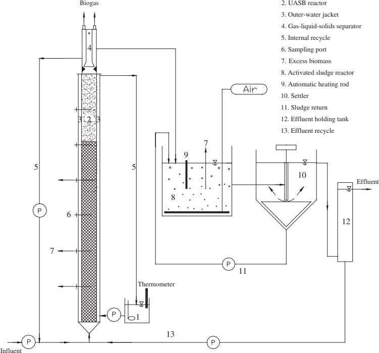 Biogas 2. UASB reactor 3. Outer-water jacket 4. Gas-liquid-solids separator 5. Internal recycle 4 6.